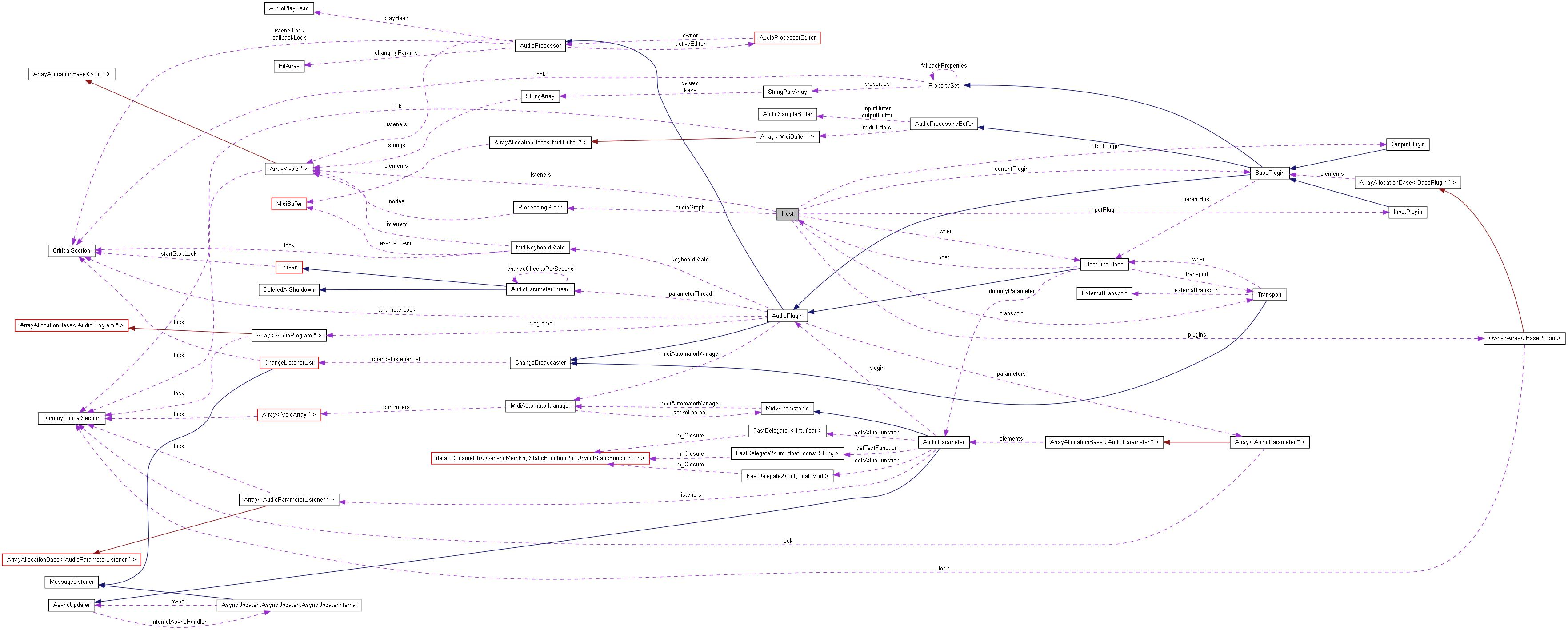 class_host__coll__graph.png